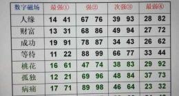 八极灵数选号方法,数字能量号码拆解规律